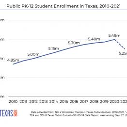 Decline in public schools
